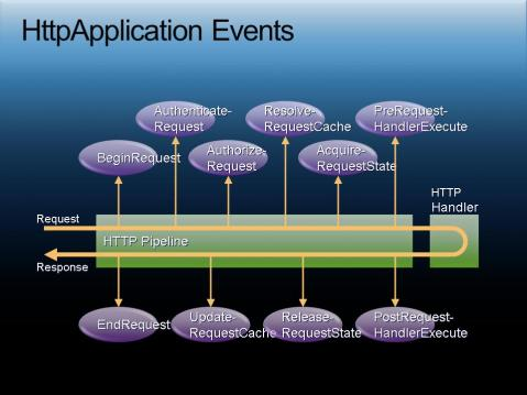HttpApplication-Events